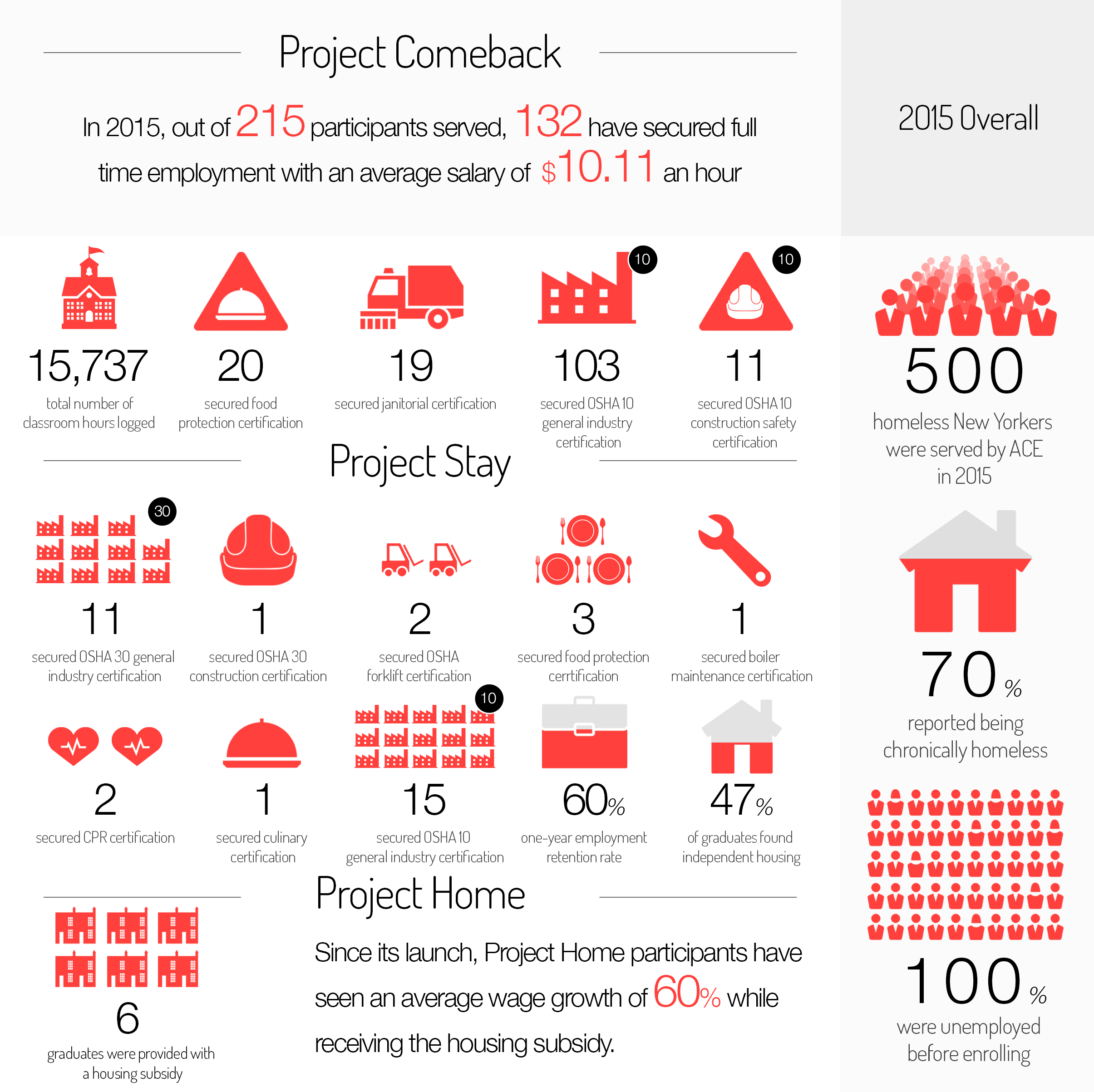 Annual report infographic 2